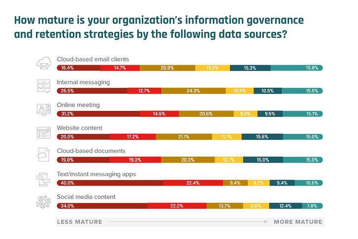 Information-governance-and-retention-strategies