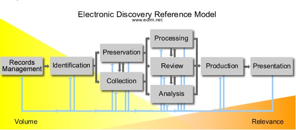 edrm_overview